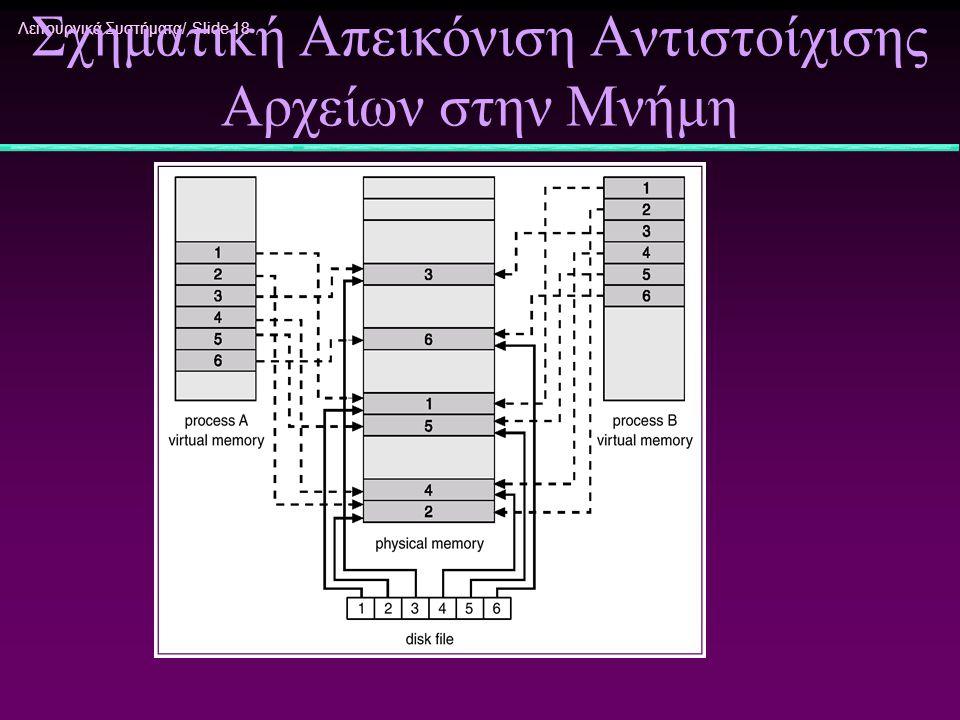 Σχηματική Απεικόνιση Αντιστοίχισης Αρχείων στην Μνήμη