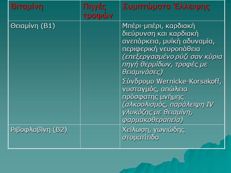 Βιταμίνη Πηγές τροφών Συμπτώματα Έλλειψης Θειαμίνη (Β1)