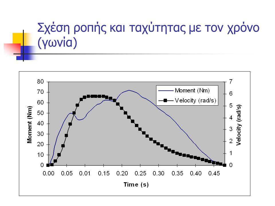 Σχέση ροπής και ταχύτητας με τον χρόνο (γωνία)
