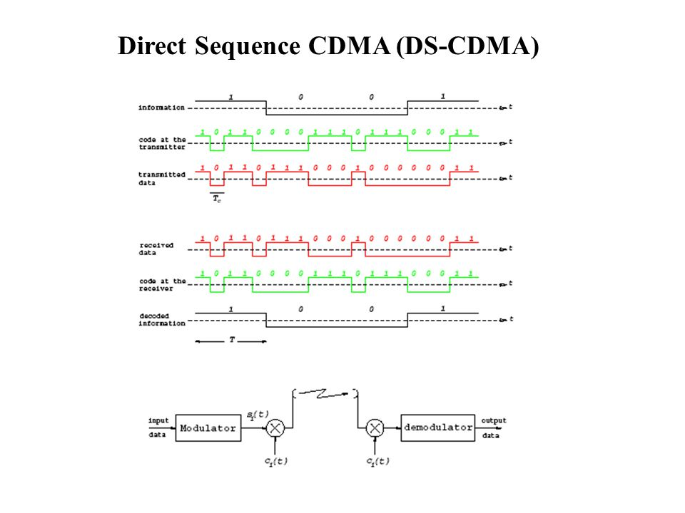 Direct Sequence CDMA (DS-CDMA)