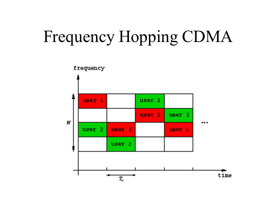 Frequency Hopping CDMA