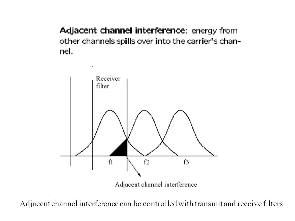 Adjacent channel interference can be controlled with transmit and receive filters