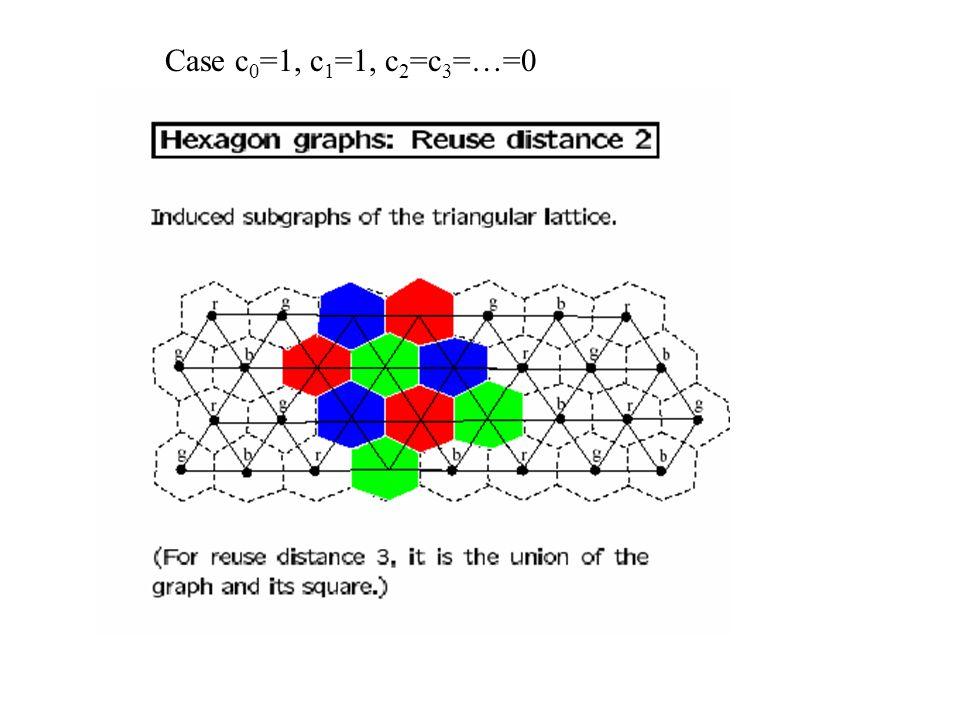 Case c0=1, c1=1, c2=c3=…=0