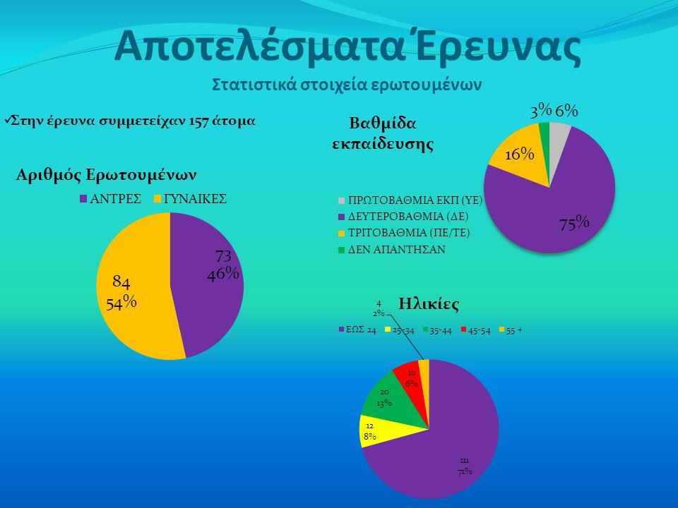 Αποτελέσματα Έρευνας Στατιστικά στοιχεία ερωτουμένων