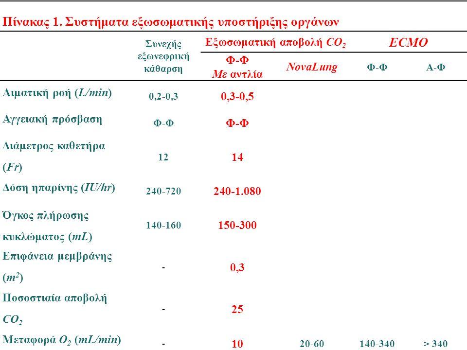 Συνεχής εξωνεφρική κάθαρση Εξωσωματική αποβολή CO2
