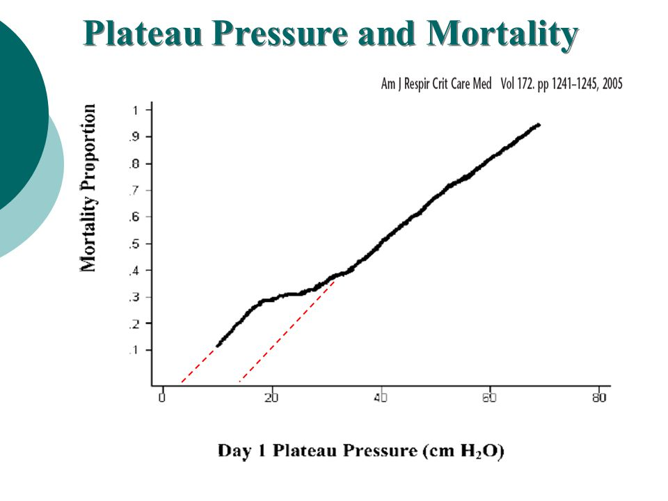Plateau Pressure and Mortality