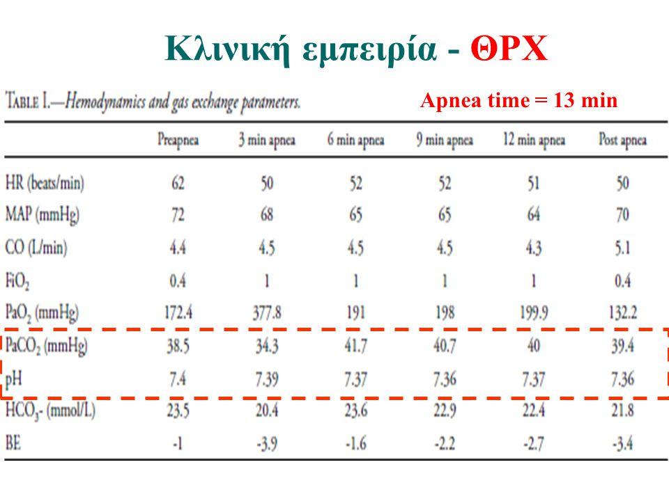 Κλινική εμπειρία - ΘΡΧ Apnea time = 13 min