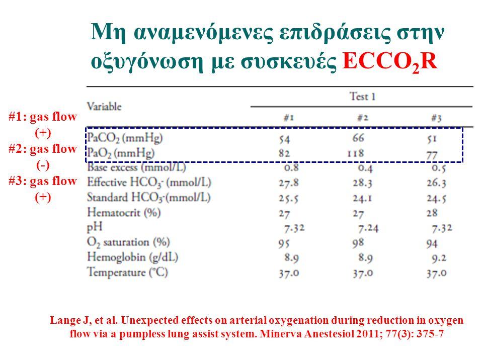 Μη αναμενόμενες επιδράσεις στην οξυγόνωση με συσκευές ECCO2R