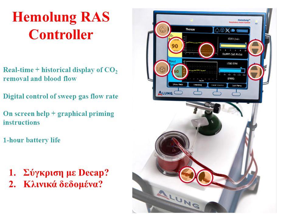 Hemolung RAS Controller