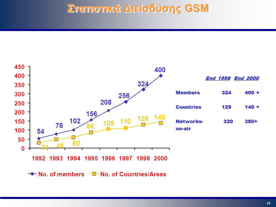 Στατιστικά Διείσδυσης GSM