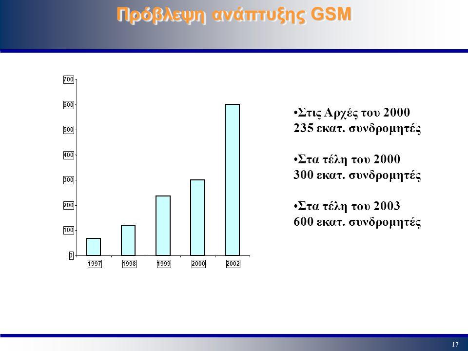 Πρόβλεψη ανάπτυξης GSM