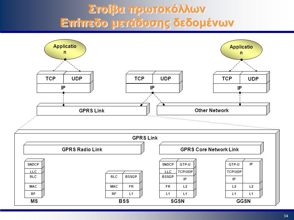 Στοίβα πρωτοκόλλων Επίπεδο μετάδοσης δεδομένων