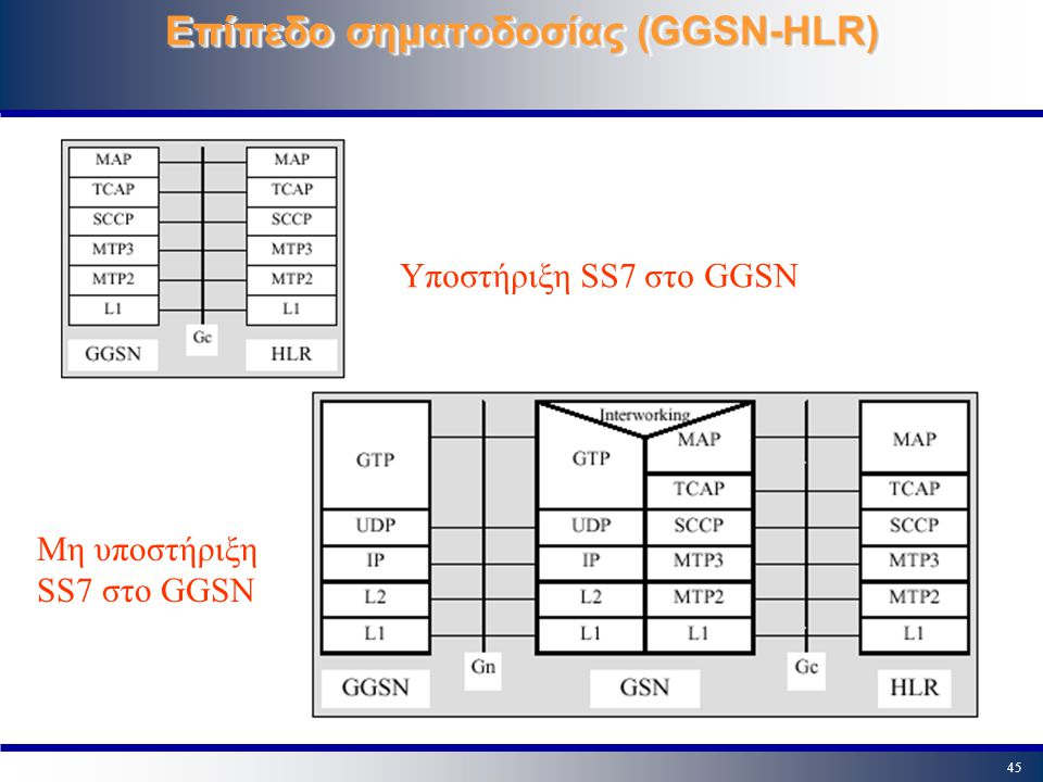 Επίπεδο σηματοδοσίας (GGSN-HLR)