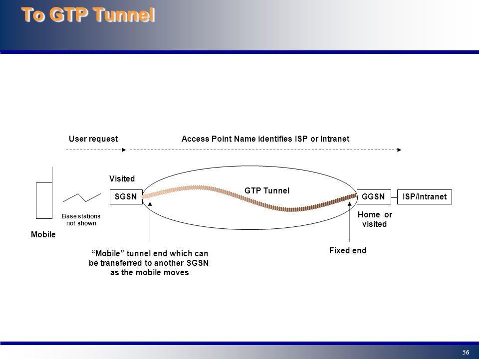 Το GTP Tunnel User request