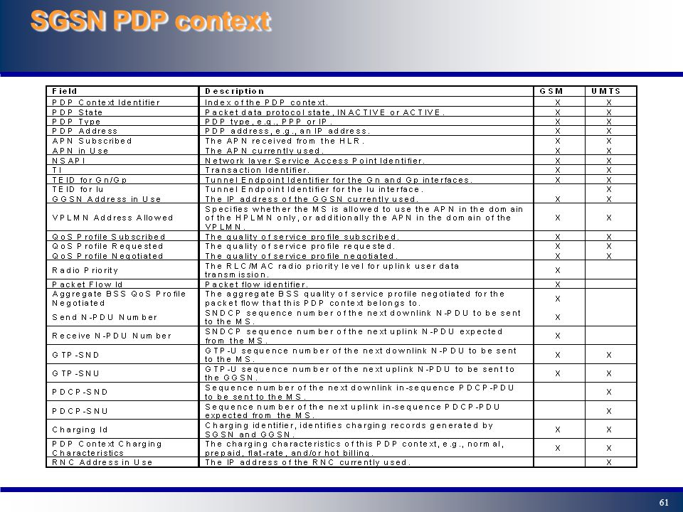 SGSN PDP context