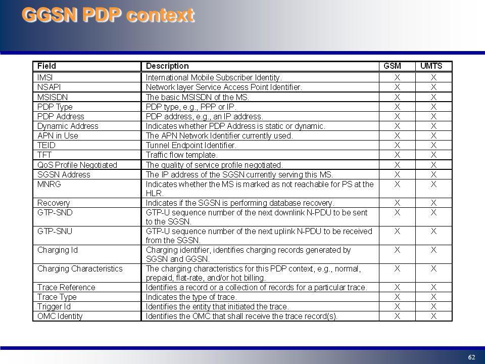 GGSN PDP context