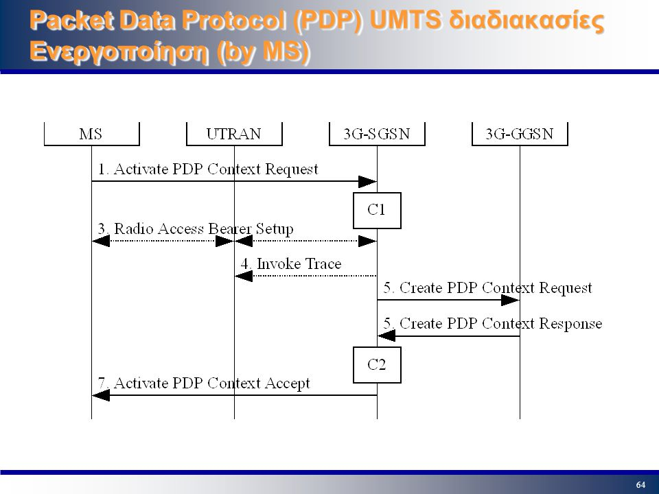 Packet Data Protocol (PDP) UMTS διαδιακασίες Ενεργοποίηση (by MS)