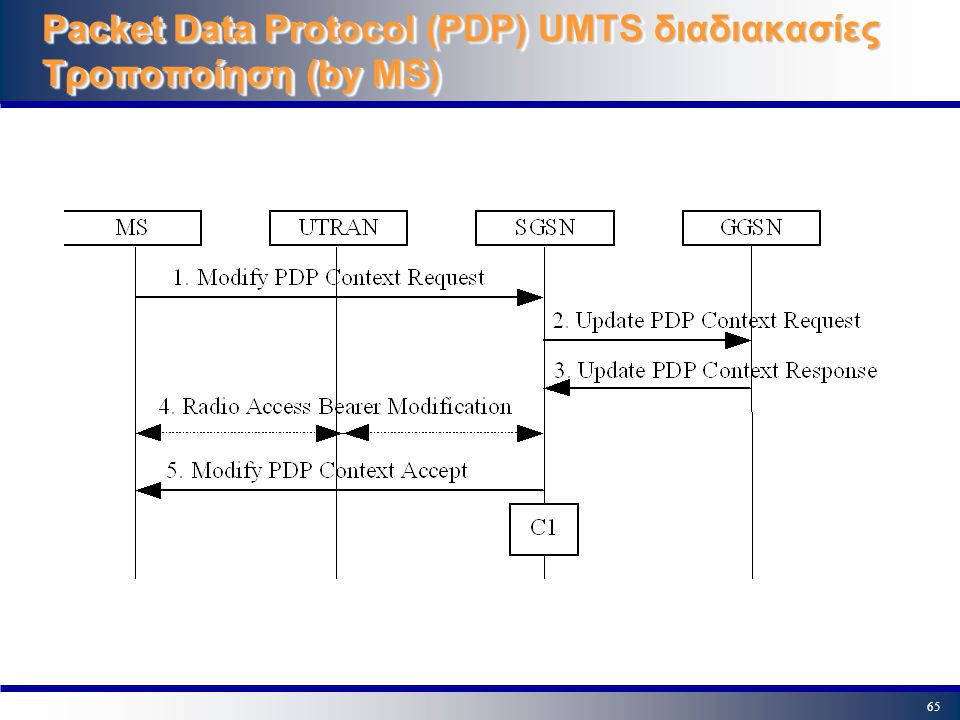 Packet Data Protocol (PDP) UMTS διαδιακασίες Τροποποίηση (by MS)