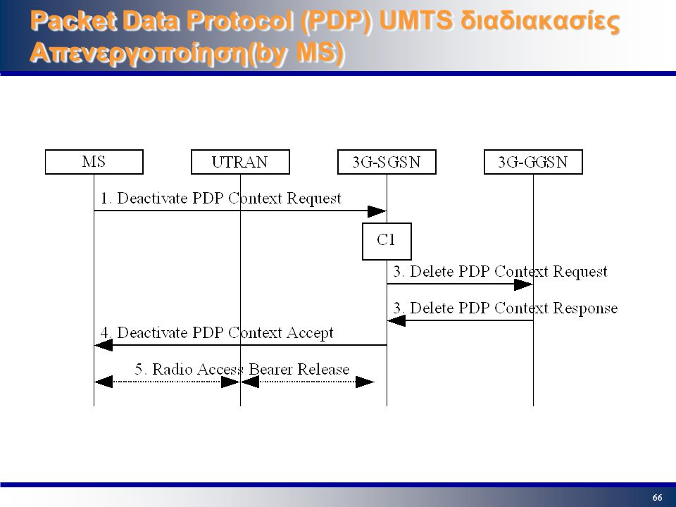 Packet Data Protocol (PDP) UMTS διαδιακασίες Απενεργοποίηση(by MS)