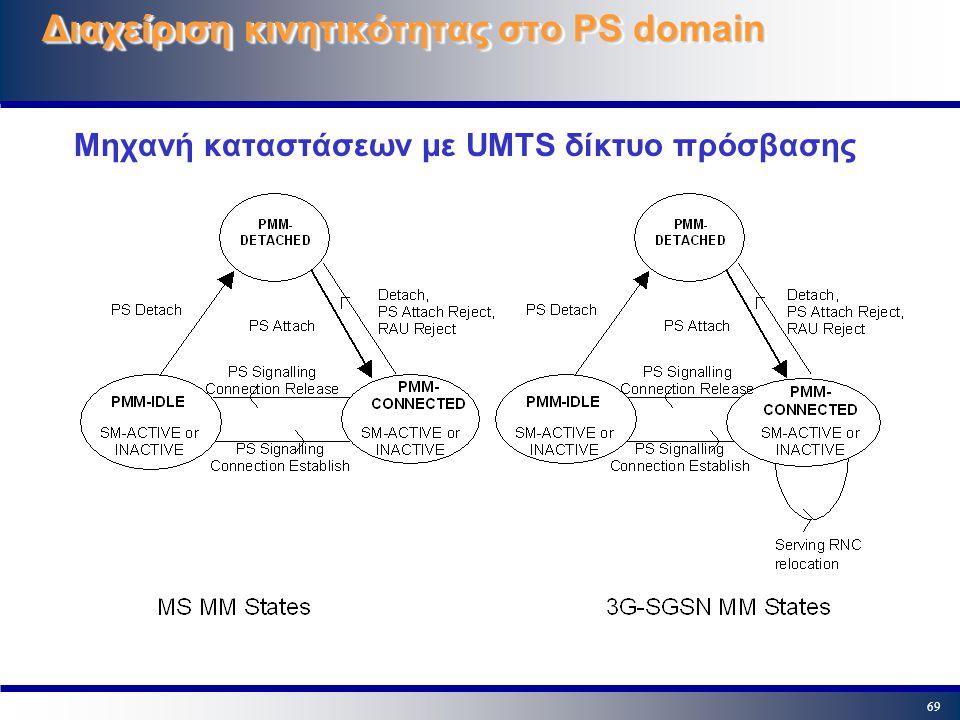 Διαχείριση κινητικότητας στο PS domain