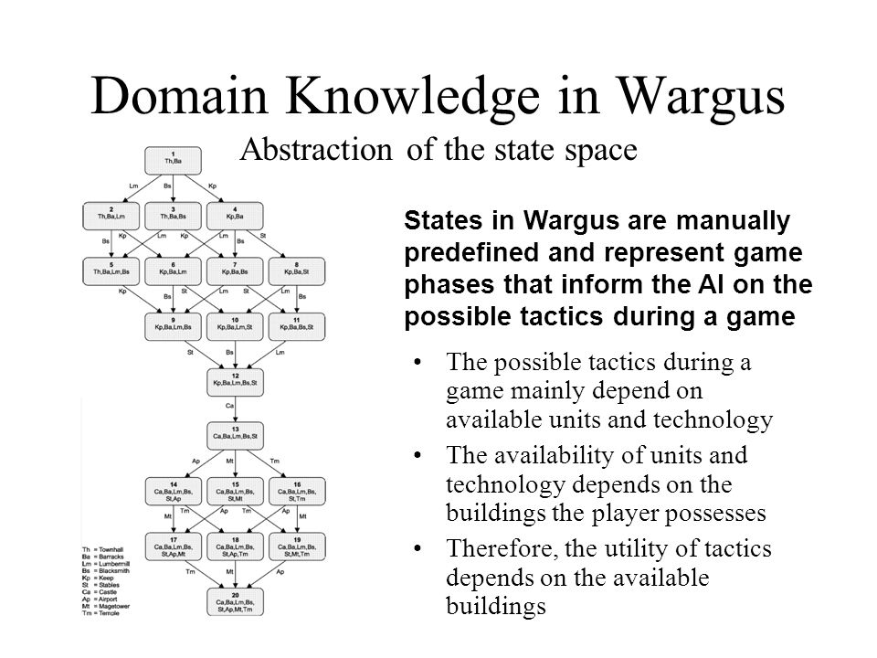 Domain Knowledge in Wargus Abstraction of the state space