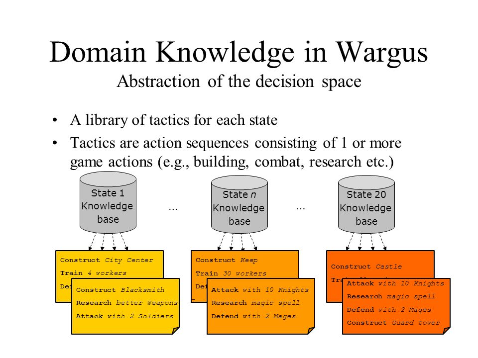 Domain Knowledge in Wargus Abstraction of the decision space