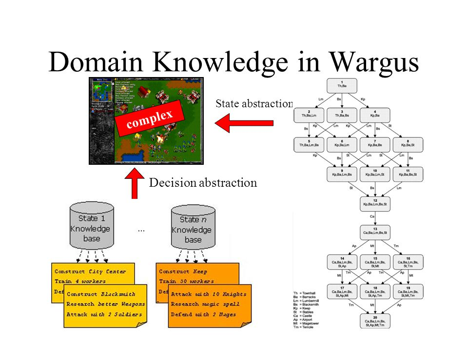 Domain Knowledge in Wargus