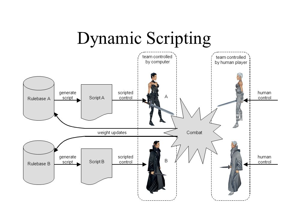 Dynamic Scripting team controlled. team controlled. b. y computer. by human player. generate. script.