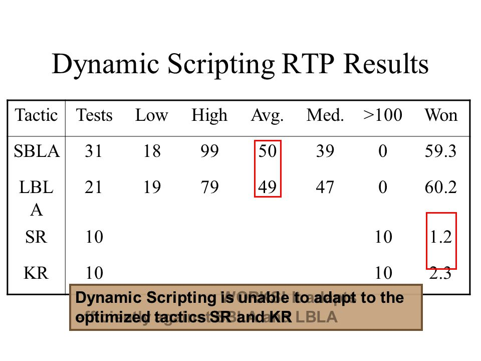 Dynamic Scripting RTP Results
