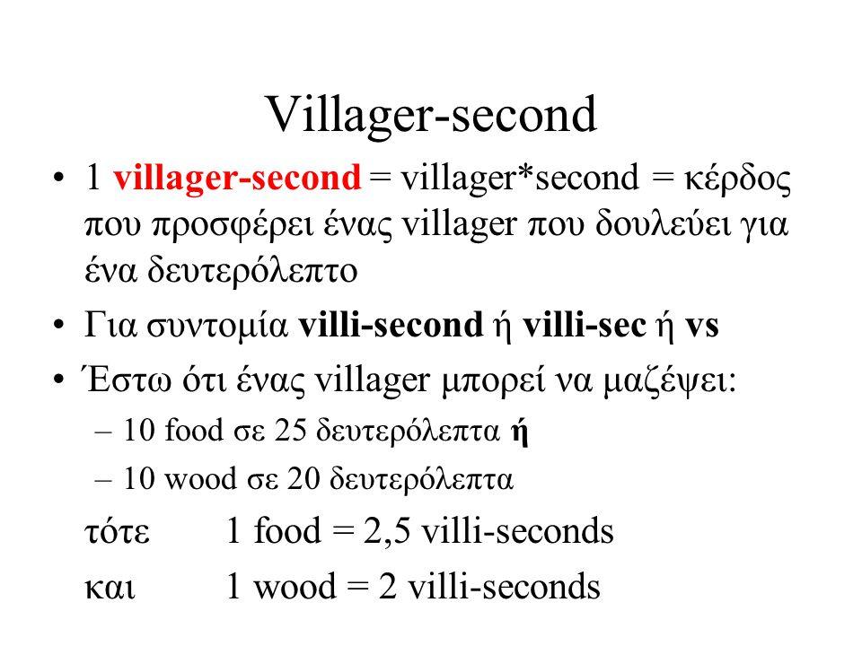 Villager-second 1 villager-second = villager*second = κέρδος που προσφέρει ένας villager που δουλεύει για ένα δευτερόλεπτο.