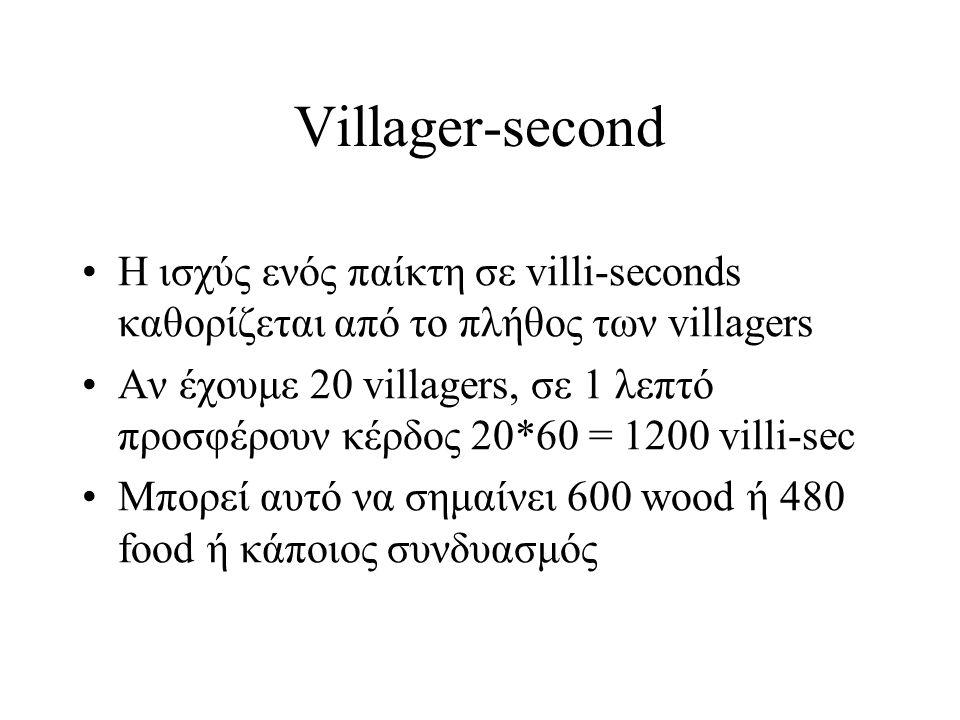 Villager-second Η ισχύς ενός παίκτη σε villi-seconds καθορίζεται από το πλήθος των villagers.