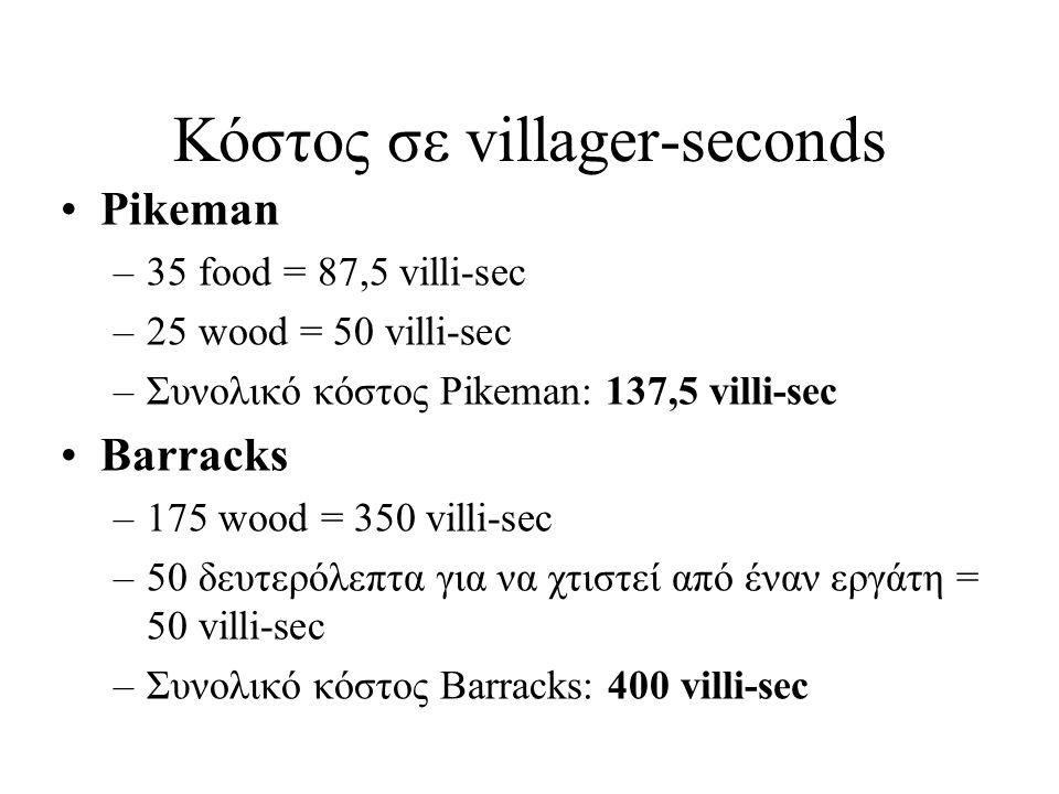 Κόστος σε villager-seconds
