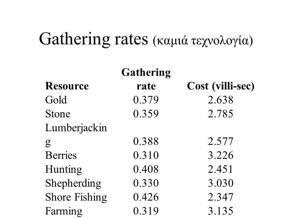 Gathering rates (καμιά τεχνολογία)