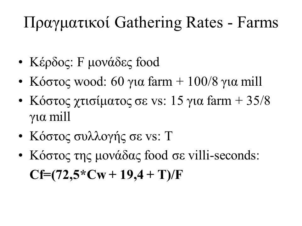Πραγματικοί Gathering Rates - Farms