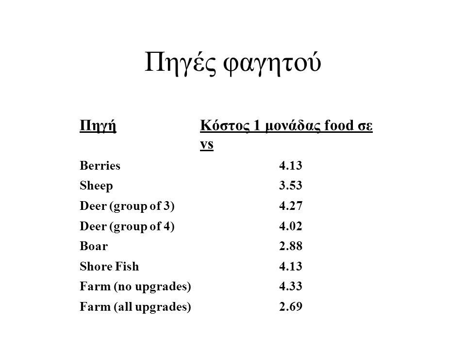 Πηγές φαγητού Πηγή Κόστος 1 μονάδας food σε vs Berries 4.13 Sheep 3.53