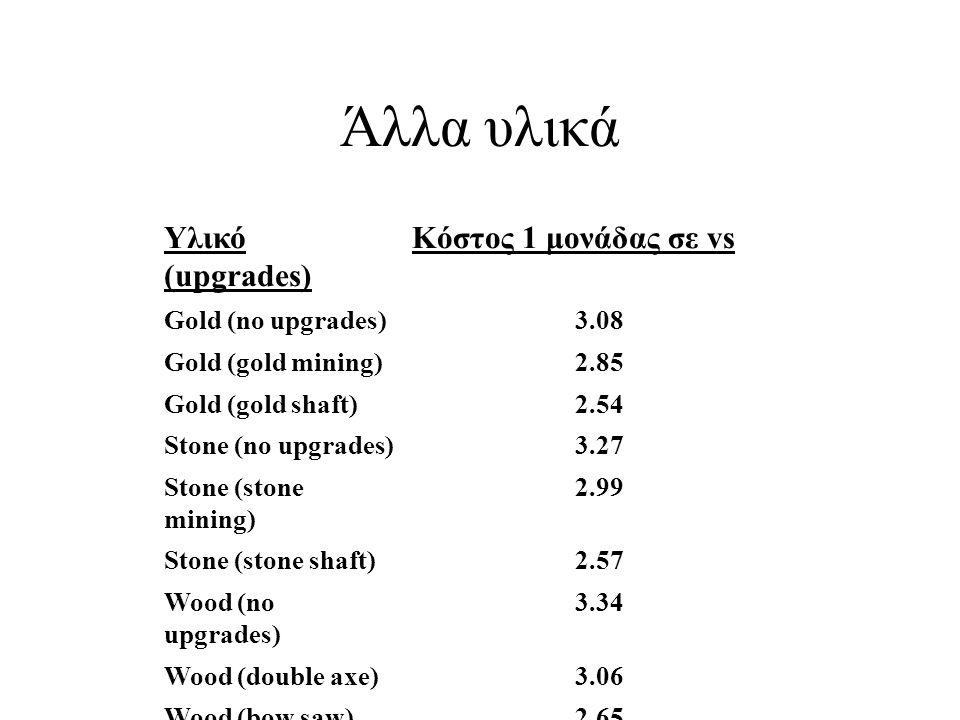 Άλλα υλικά Υλικό (upgrades) Κόστος 1 μονάδας σε vs Gold (no upgrades)