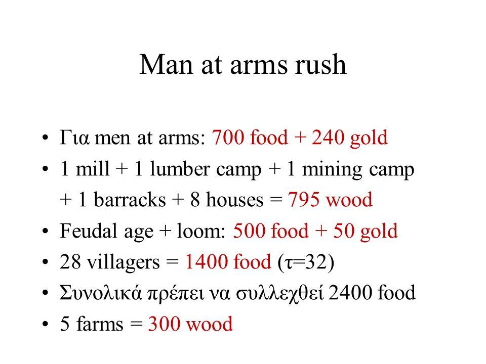 Man at arms rush Για men at arms: 700 food + 240 gold