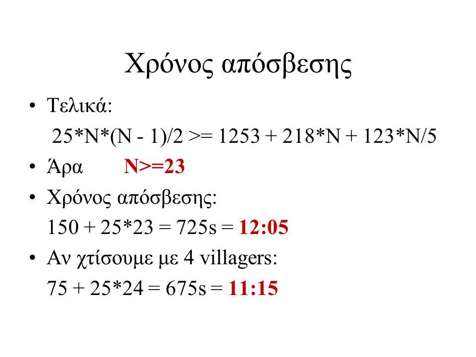 Χρόνος απόσβεσης Τελικά: 25*N*(N - 1)/2 >= 1253 + 218*N + 123*N/5