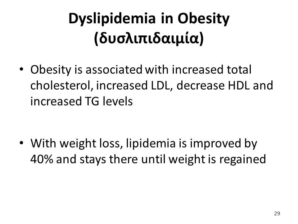 Dyslipidemia in Obesity (δυσλιπιδαιμία)