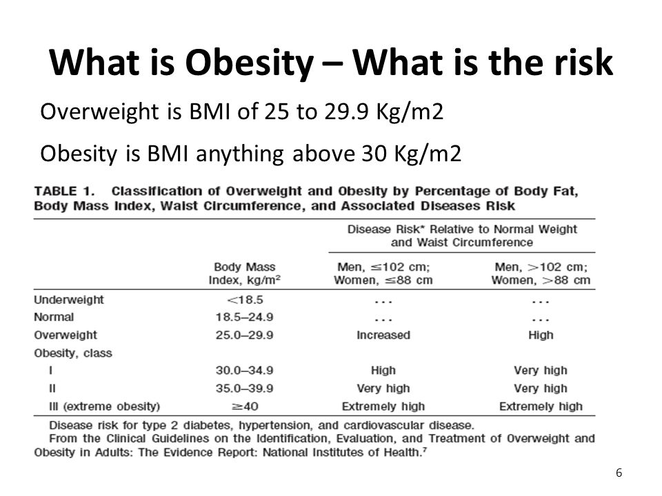 What is Obesity – What is the risk