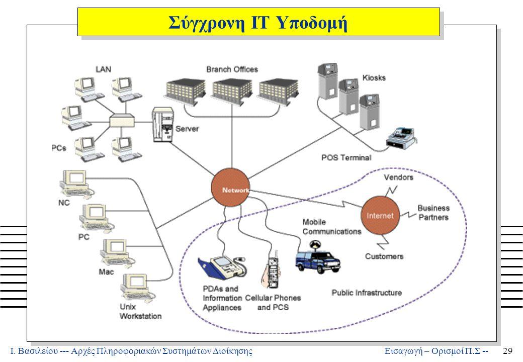 Σύγχρονη ΙΤ Υποδομή