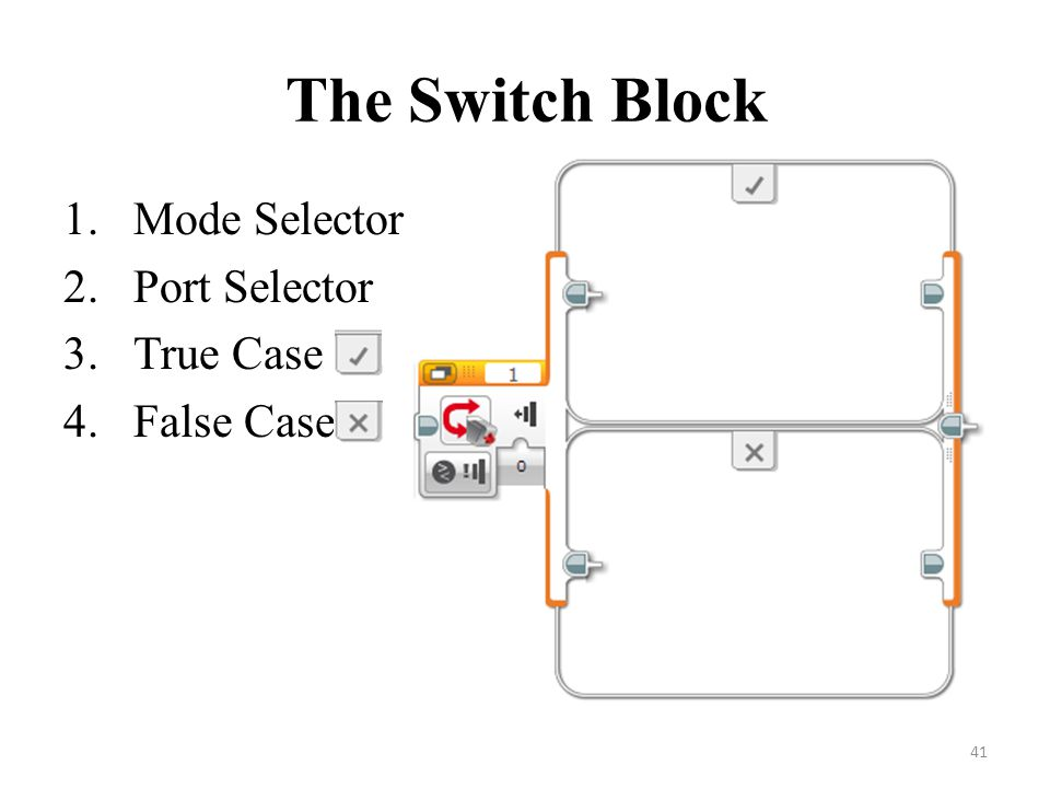 The Switch Block Mode Selector Port Selector True Case False Case