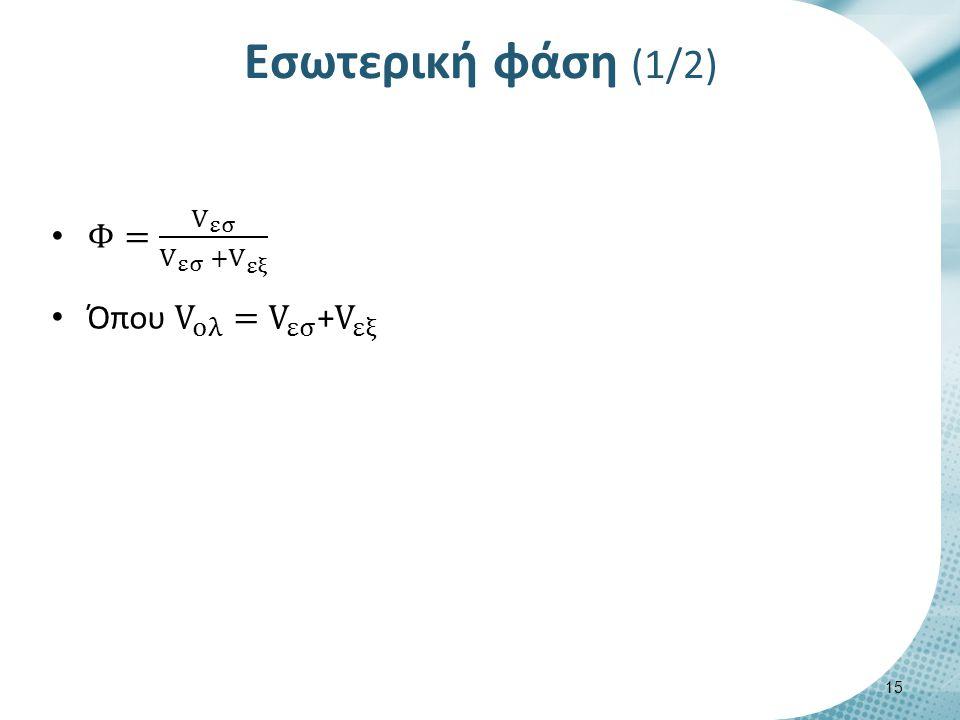 Εσωτερική φάση (2/2) Φ= V εσ V ολ Φ = 0.05 Νευτωνικό σύστημα