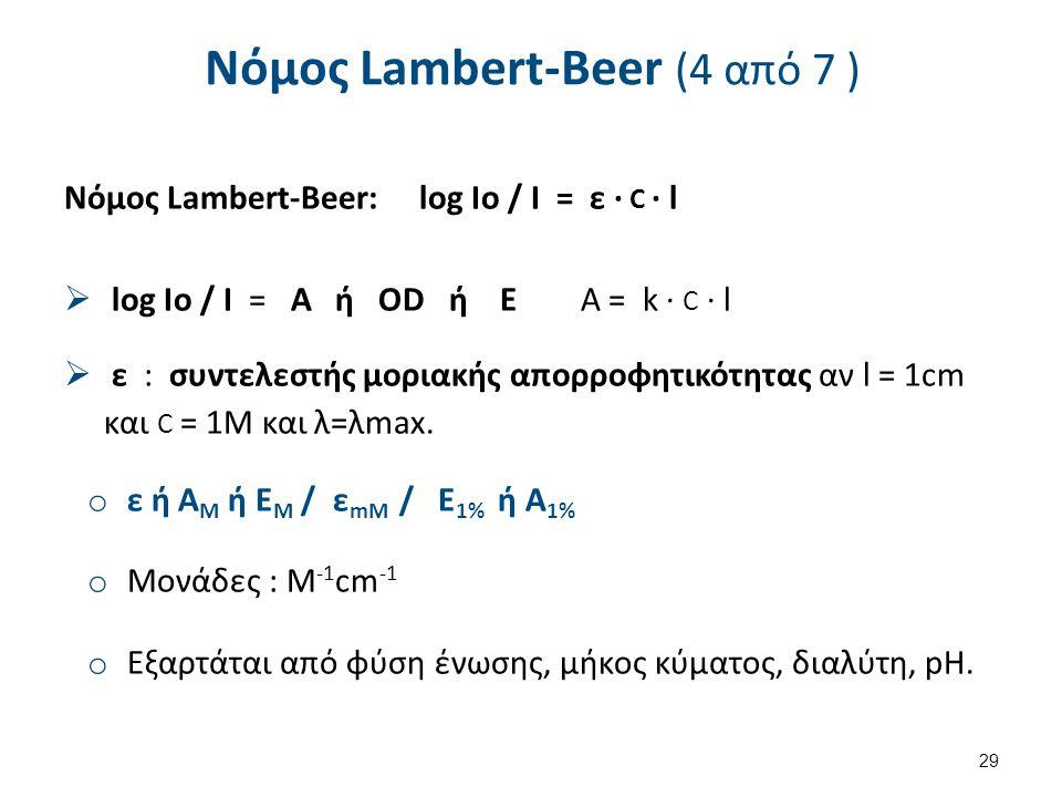Νόμος Lambert-Beer (5 από 7)