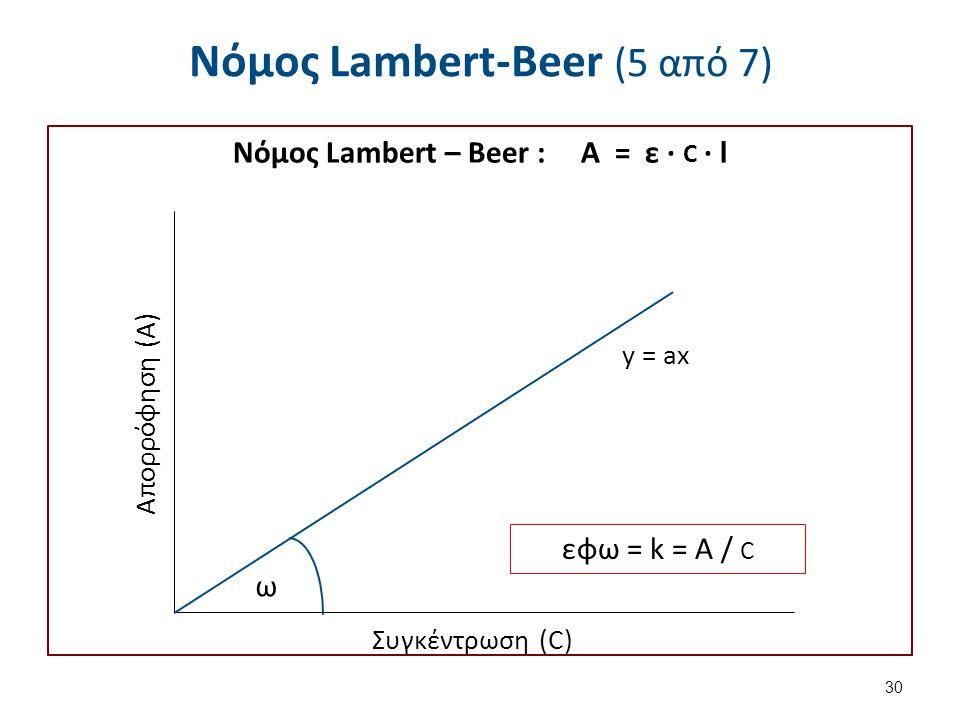 Νόμος Lambert-Beer (6 από 7)
