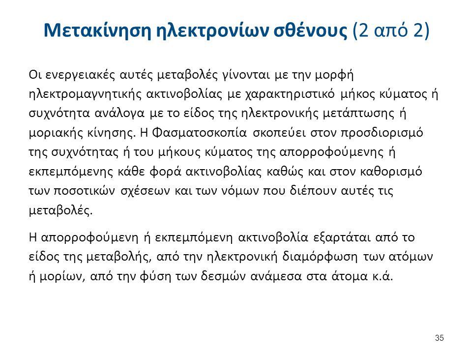 Ηλεκτρομαγνητική ακτινοβολία 21/33