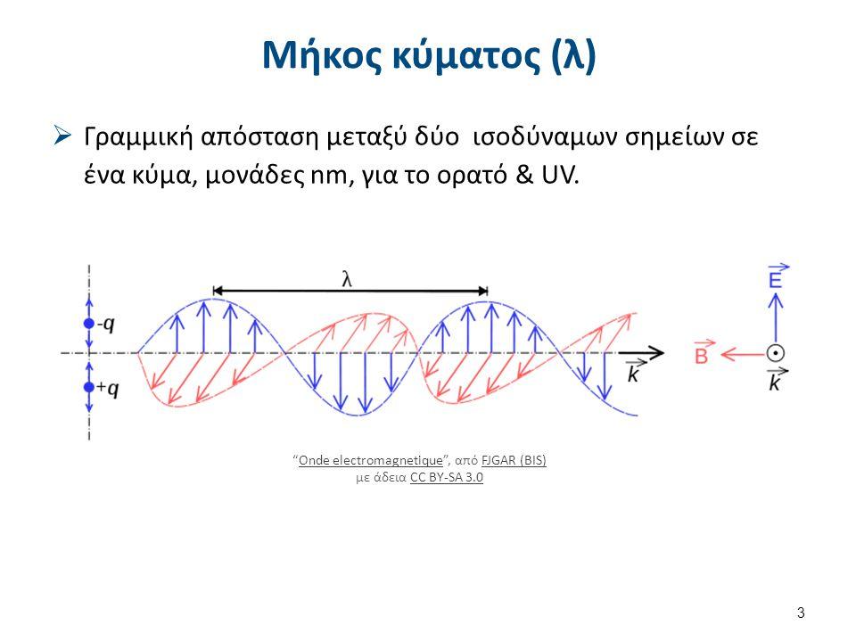 Μονάδες Hertz 1 Hz = 1 ΚΥΚΛΟΣ / s