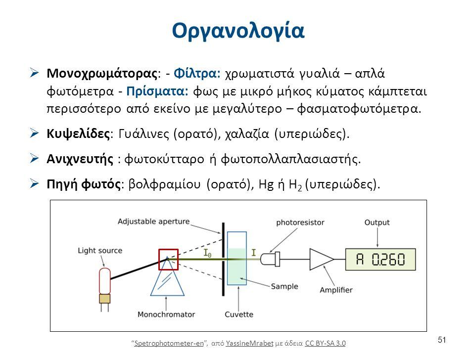 Κριτήρια επιλογής φωτόμετρου