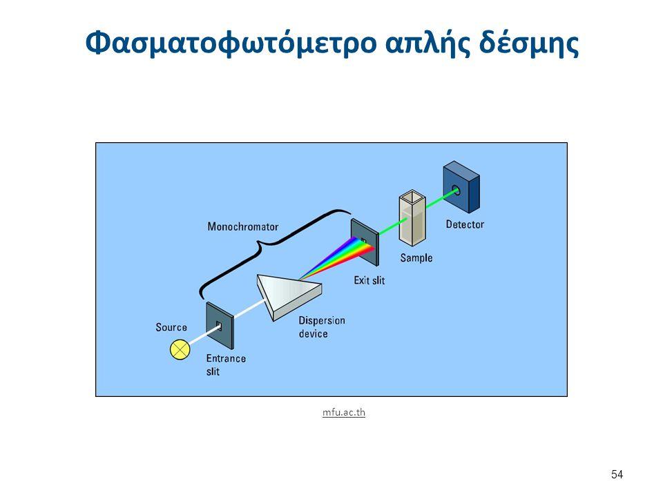 Φασματοφωτόμετρο διπλής δέσμης