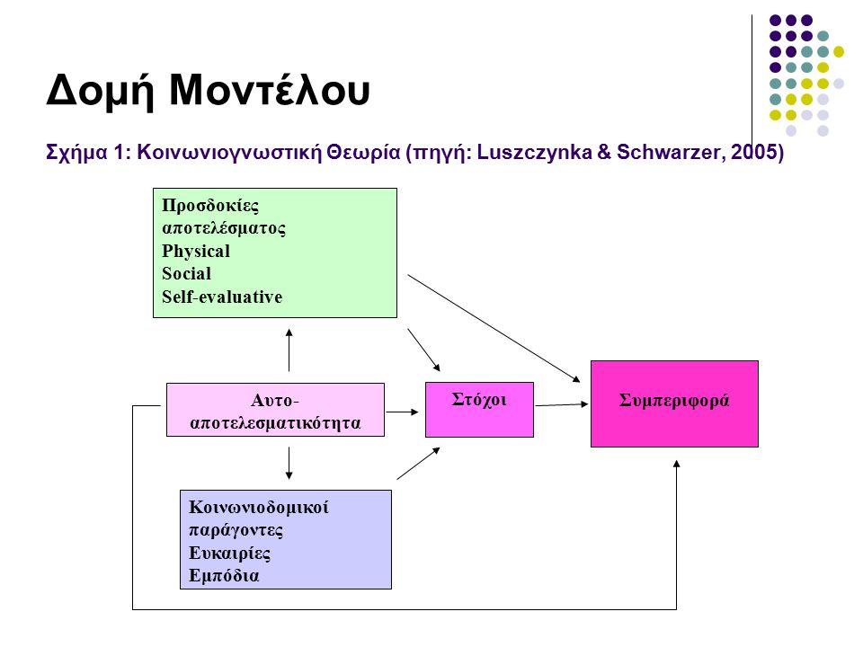 Δομή Μοντέλου Σχήμα 1: Κοινωνιογνωστική Θεωρία (πηγή: Luszczynka & Schwarzer, 2005)